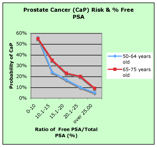 ¿Qué es el PSA? Diagnóstico del cáncer de próstata